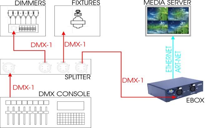 eBox: Ethernet / DMX – LT-Light Technology SA